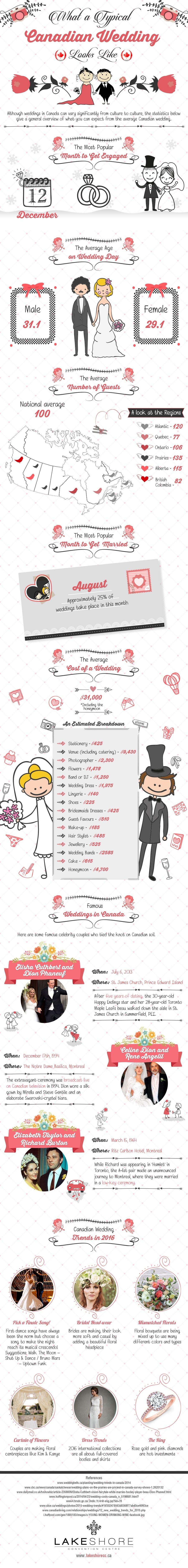 Making Your Wedding Unique 2